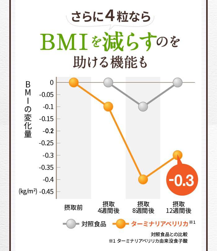 さらに4粒ならBMIを減らすのを助ける機能も BMIの変化量