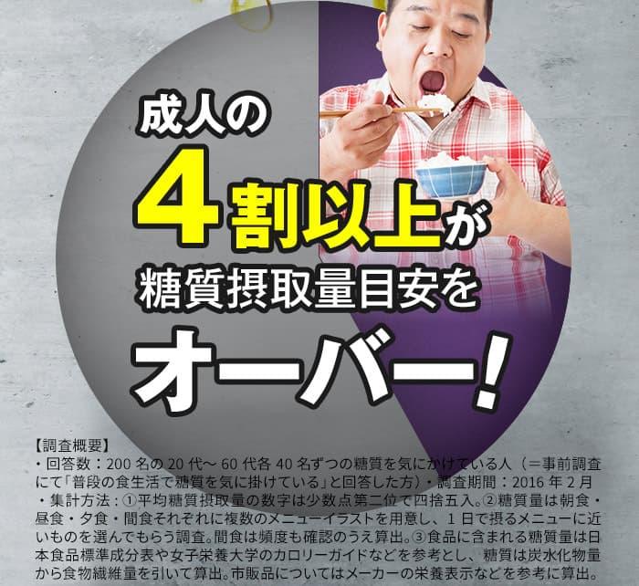 成人の4割以上が糖質摂取量目安をオーバー