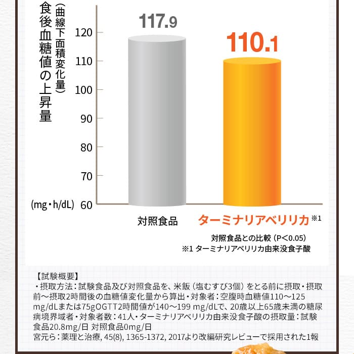 食後血糖値の上昇量