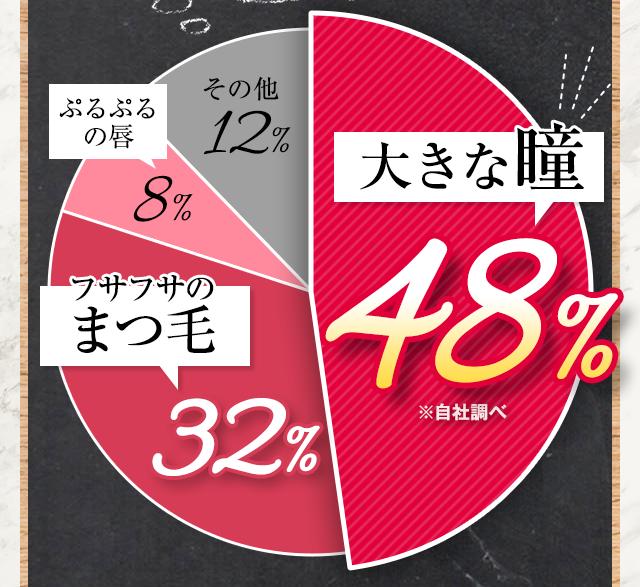 大きな瞳48%※自社調べ