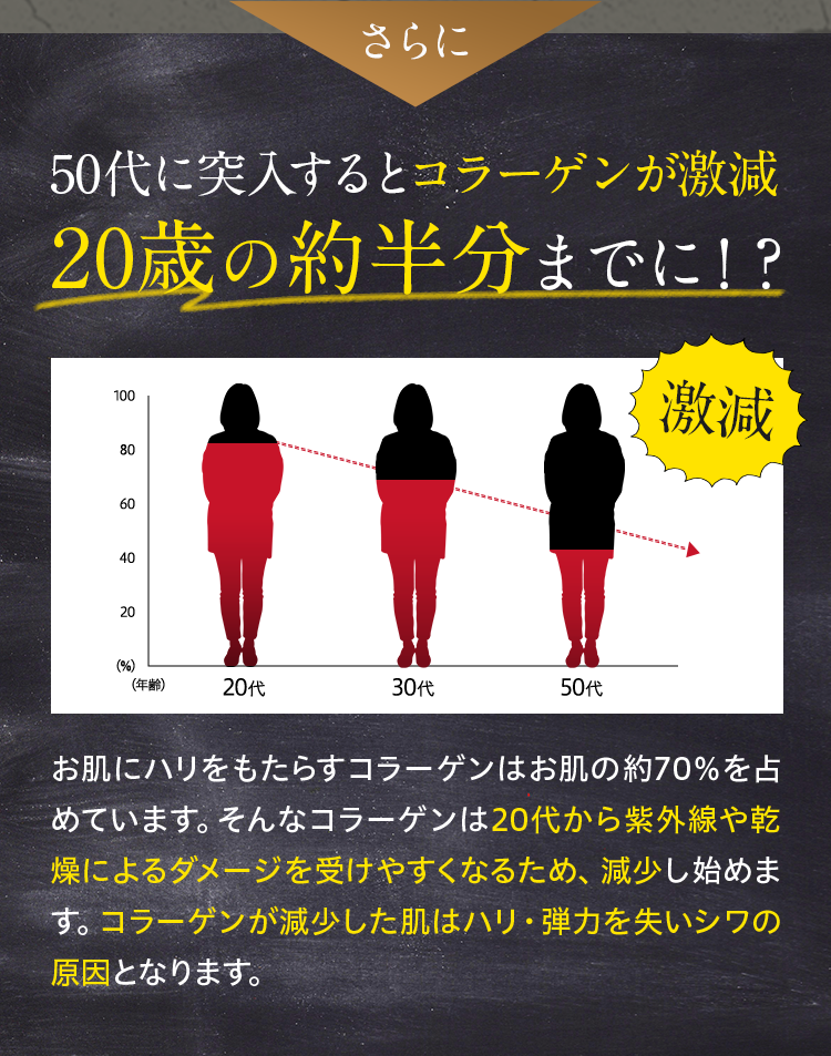 さらに50代に突入するとコラーゲンが20歳の約半分までに激減