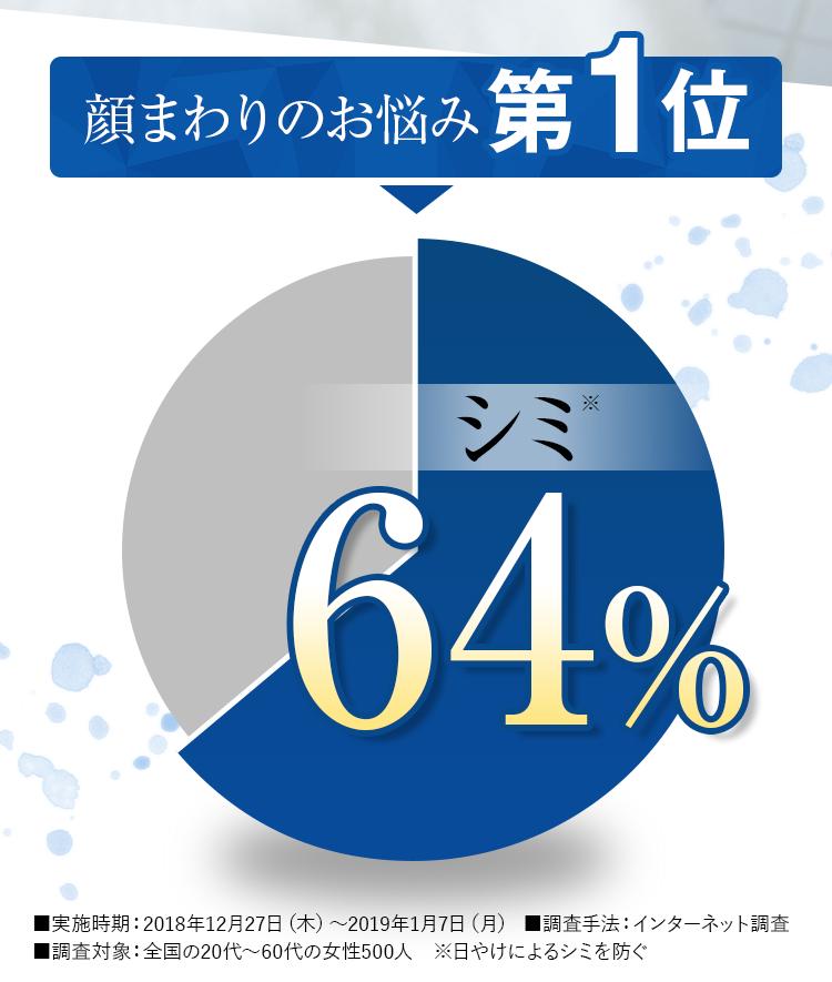 顔まわりのお悩み第1位シミ64%