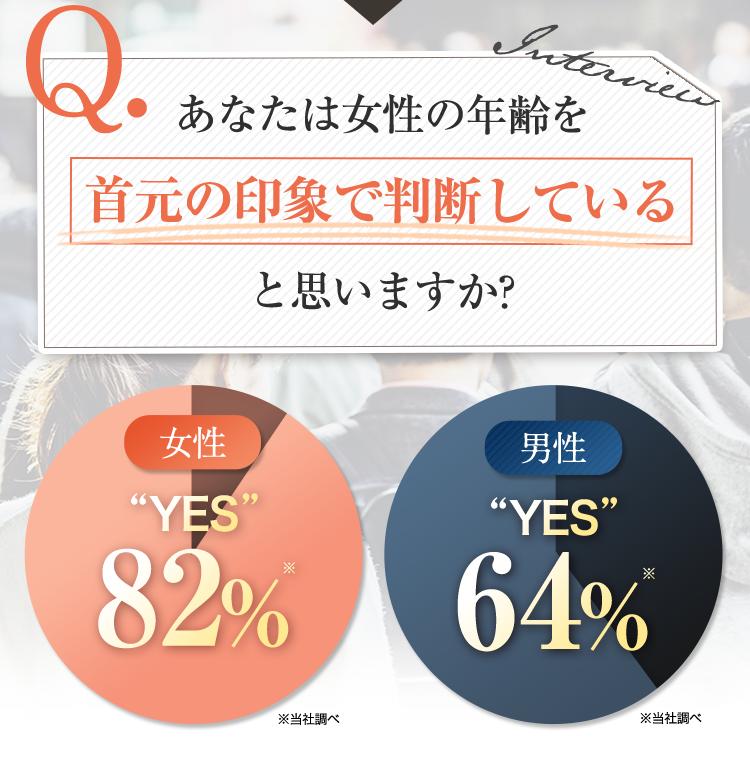 あなたは女性の年齢を首元の印象で判断していると思いますか?女性:YESが82%、男性:YESが64%