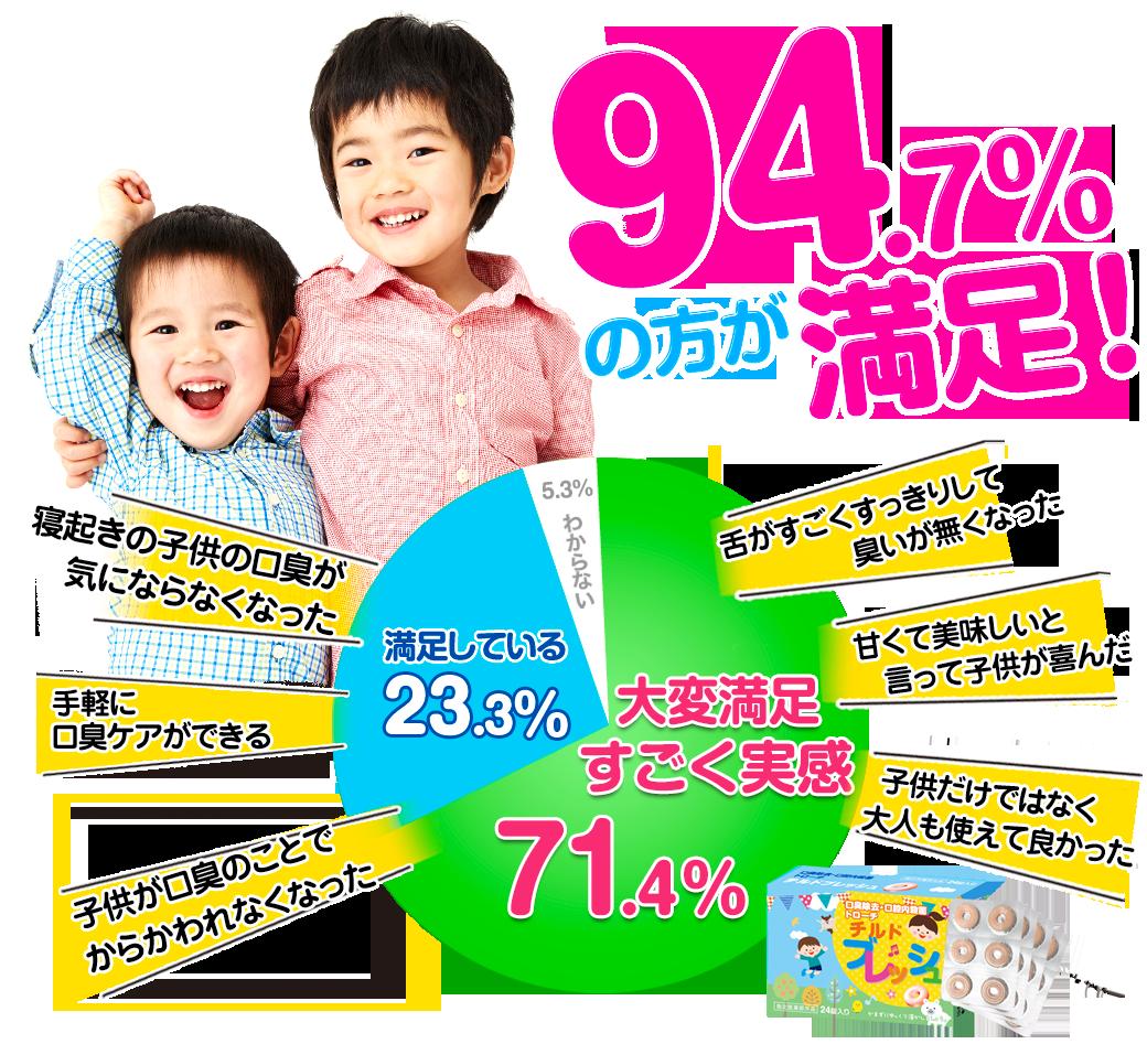 94.7%の方が満足!