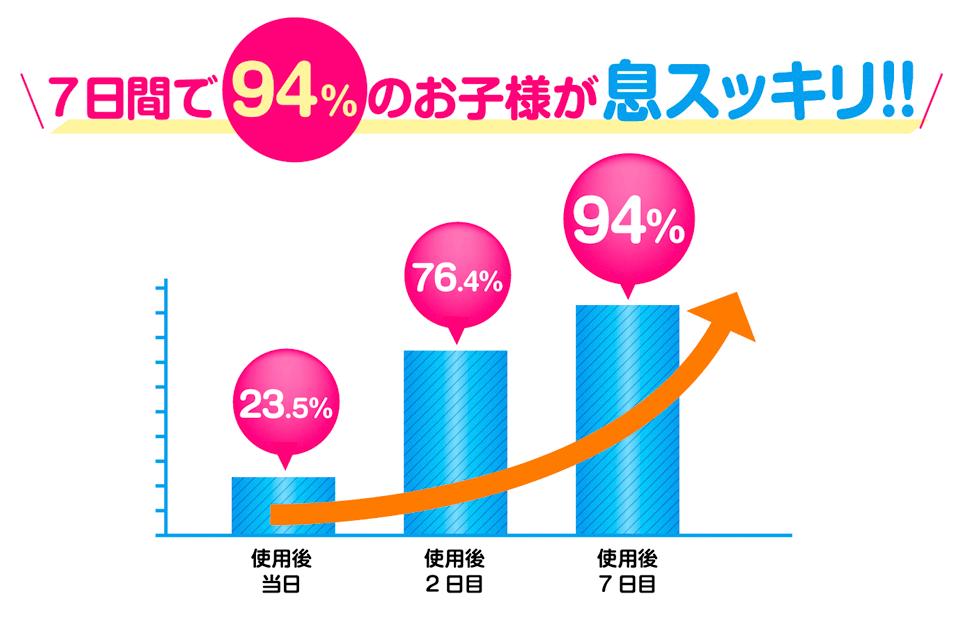 7日間で94%のお子様が息スッキリ!!