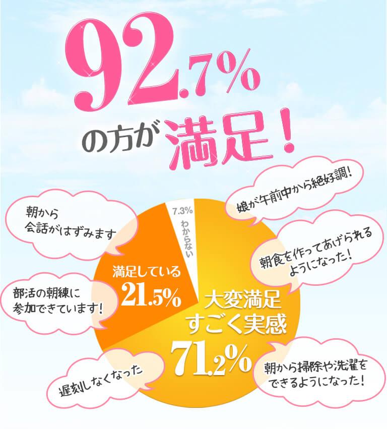 92.7%の方が満足