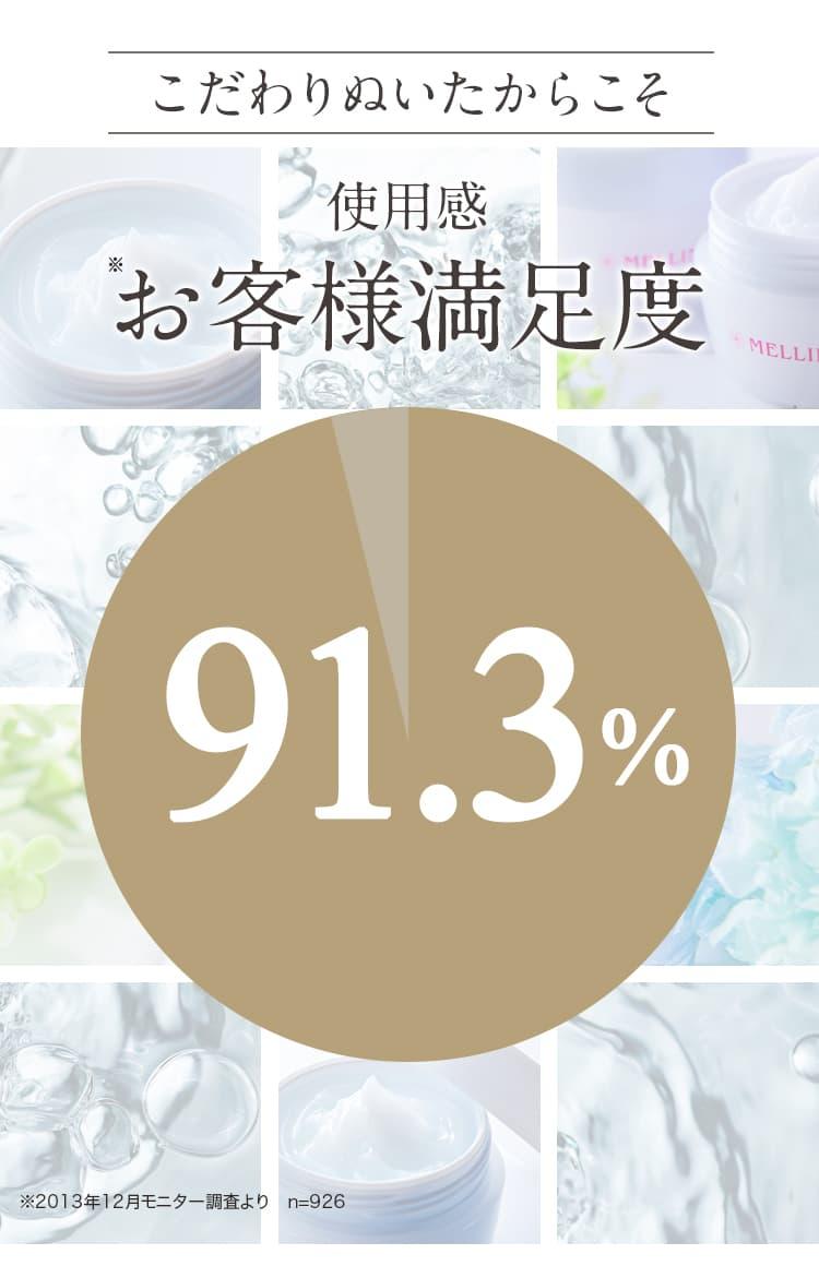 お客様満足度91.3%