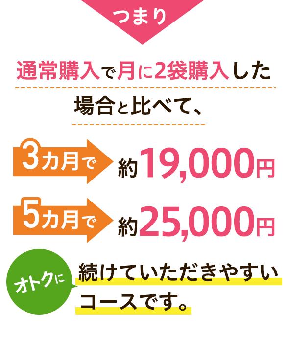 通常購入で月に2袋購入した場合と比べて、3か月で約19,000円、5か月で約25,000 お得に続けていただきやすいコースです。