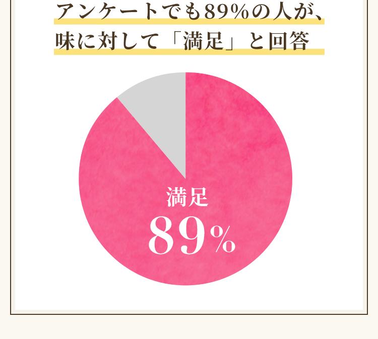 アンケートでも89%の人が、味に対して「満足」と回答