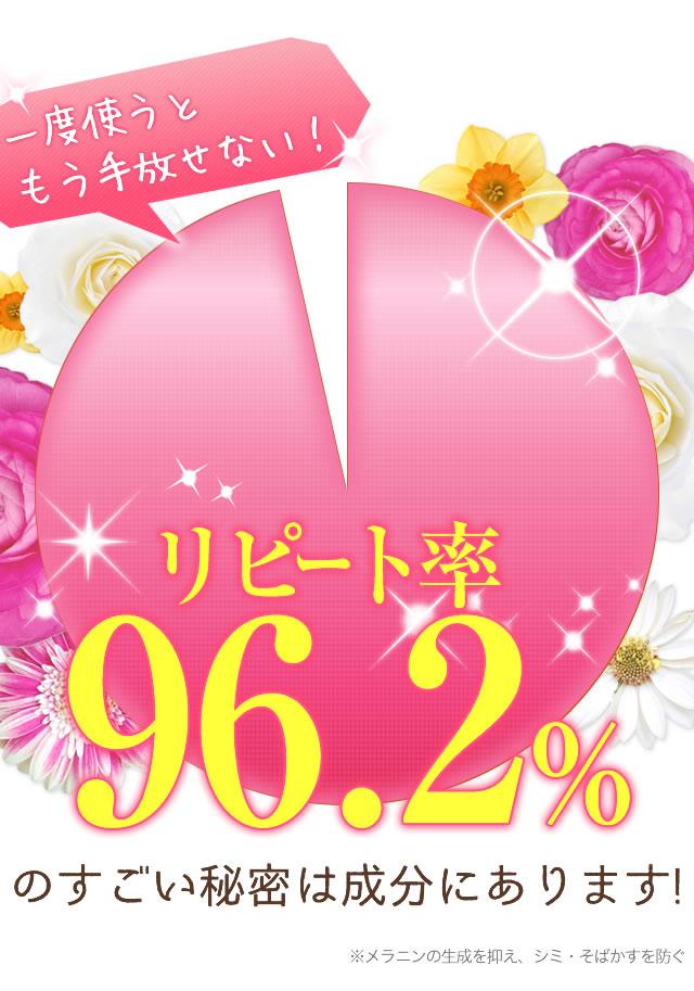 リピート率96.2%