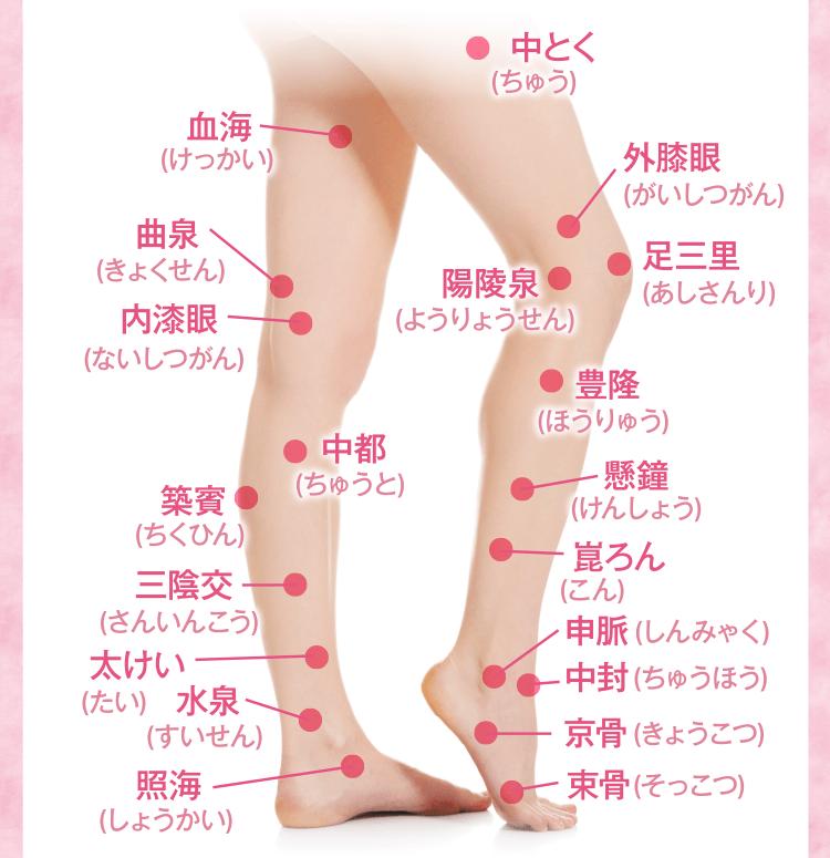 オヤスリムのツボ押し効果によって血行やリンパの流れが改善され、脚に溜まった老廃物を排出します。