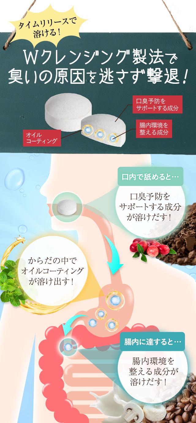 口内からニオイを防ぐ ポリグル タミン酸 腸内からのニオイを防ぐ2種の乳酸菌 ビフィズス菌 シャンピニオンエキス クランベリー フェカリス菌 腸内の悪臭を解消する デオアタック