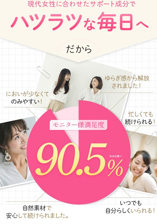 現代女性に合わせて研究した根本からの対策だからモニター様満足度90.5%