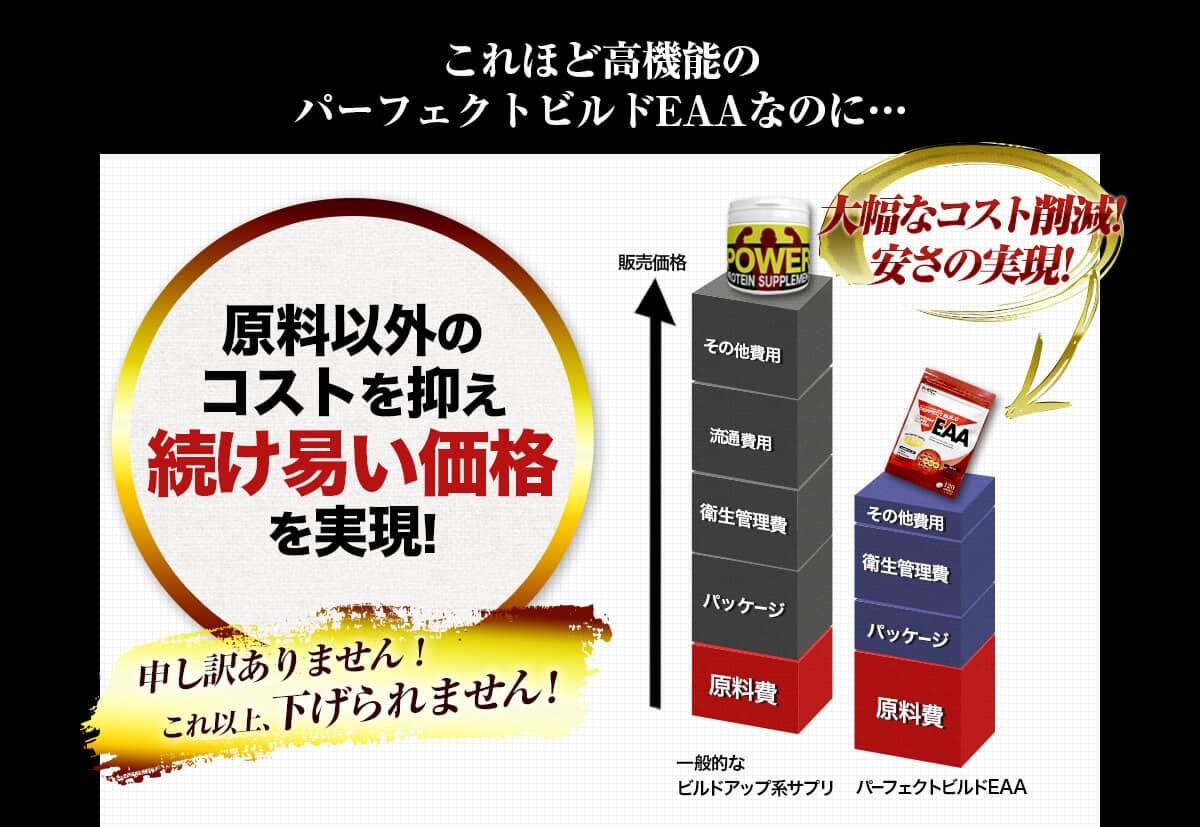 これほど高機能のパーフェクトビルドEAAなのに… 原料以外のコストを抑え 続け安い価格を実現!