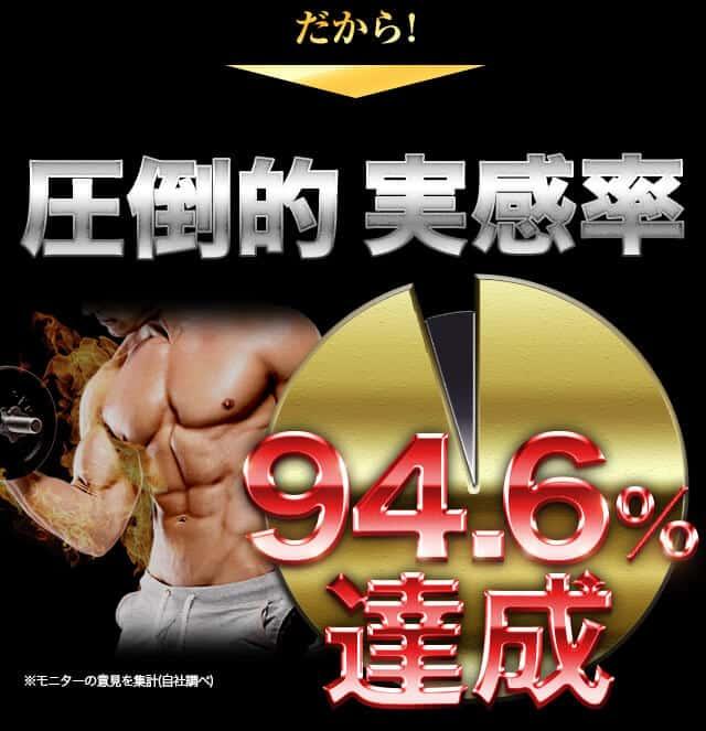 だから…!圧倒的実感率94.6%