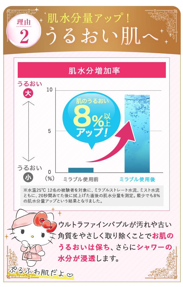 理由2:肌水分量アップ!うるおい肌へ