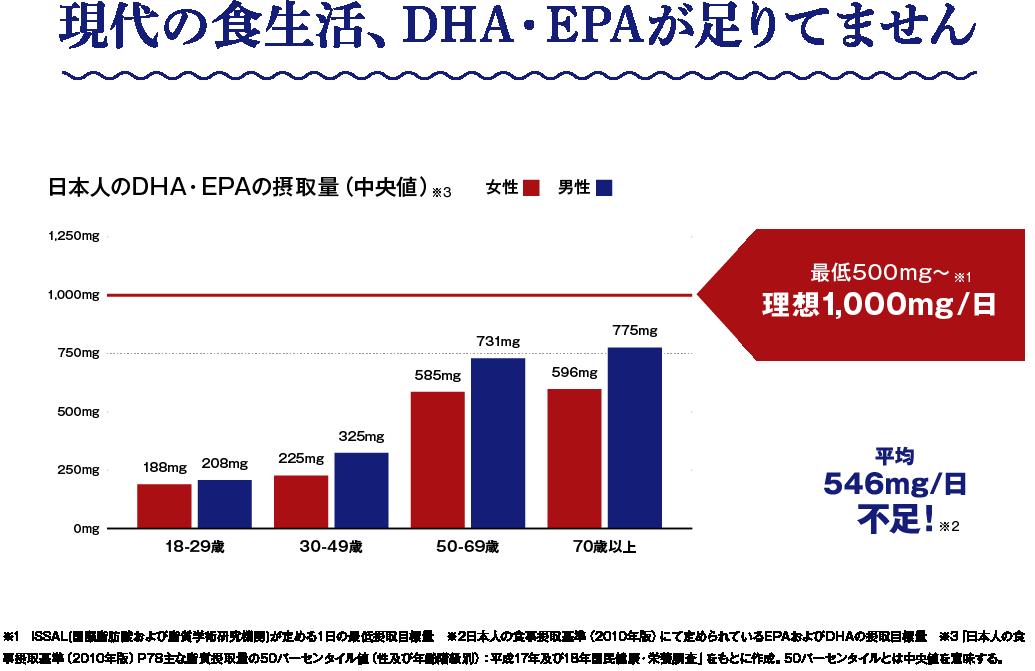 現代の食生活、DHA・EPAが足りていません