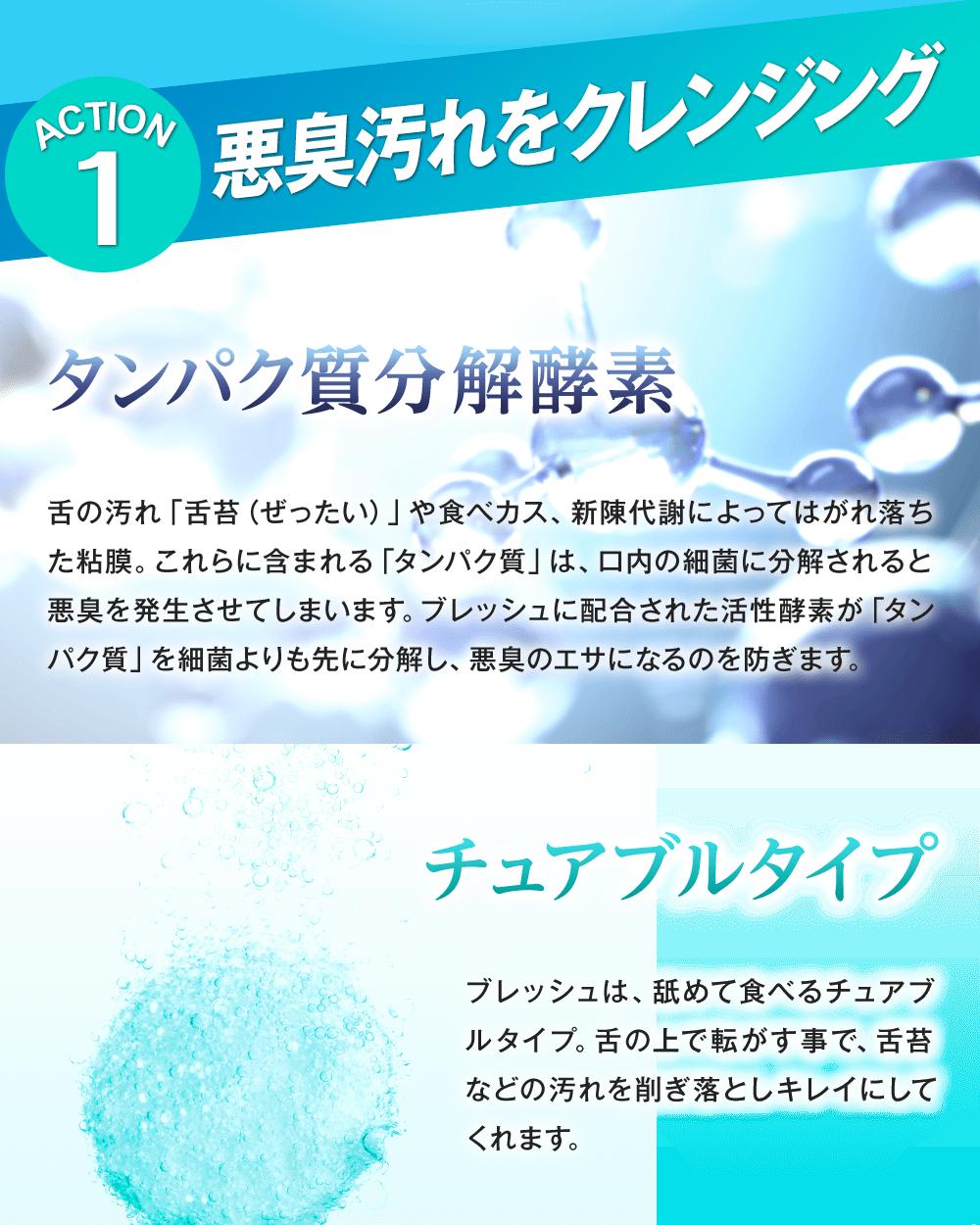 口臭サプリ『ブレッシュ』の一つ目の特徴は、悪臭汚れをクレンジングするタンパク質分解酵素。舌苔や食べカス、新陳代謝によって剥がれ落ちた粘膜に含まれるタンパク質は、口内の細菌に分解されると悪臭が発生します。ブレッシュでは活性酵素を配合し、細菌よりも先に分解することで悪臭を未然に防ぎます。