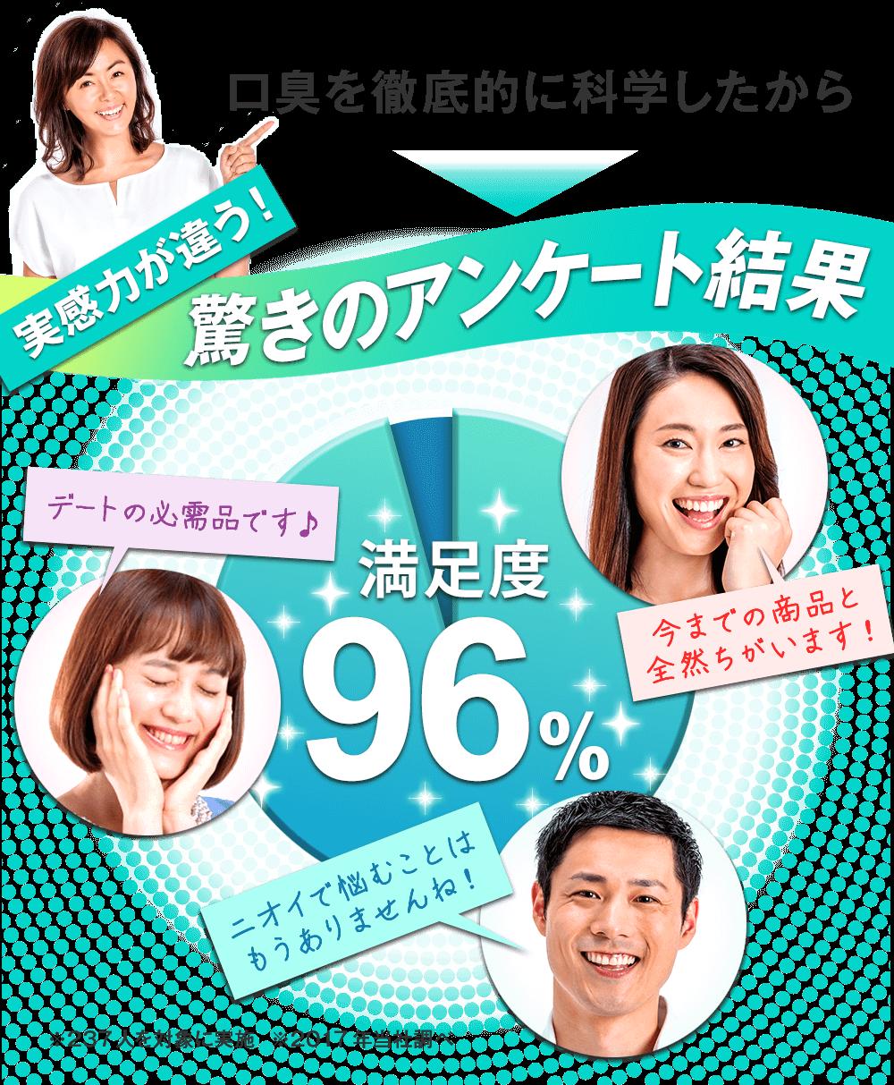 『ブレッシュ』が実感力が違う、と話題!ご愛用者の96%が満足、驚きのアンケート結果になりました!
