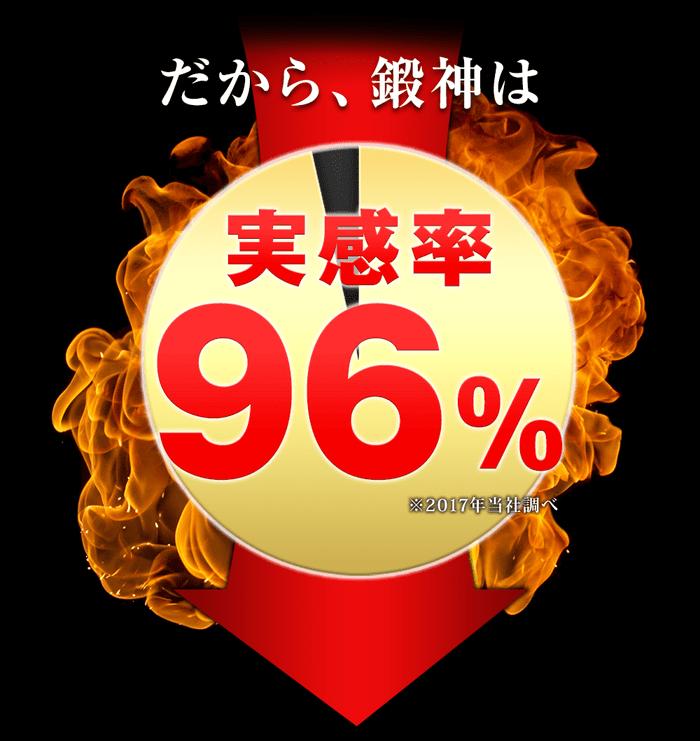 だから鍛神hmbサプリ200mgは、愛用者からの実感率が96%を達成!その効果に満足している方からのリピートが絶えません!