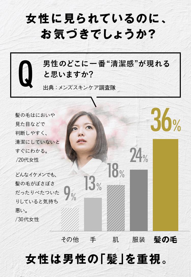 """女性に見られているのに、お気づきでしょうか?女性へのアンケート。Q 男性のどこに一番""""清潔感""""が現れると思いますか?出典:メンズスキンケア調査隊。最も多いのは髪の毛36%、服装24%、肌18%、手13%、その他9%。20代女性のコメント。髪の毛はにおいや見た目などで判断しやすく、清潔にしていないとすぐにわかる。30代女性のコメント。どんなイケメンでも、髪の毛がぼさぼさだったりべたついたりしていると気持ち悪い。女性は男性の「髪」を重視。"""