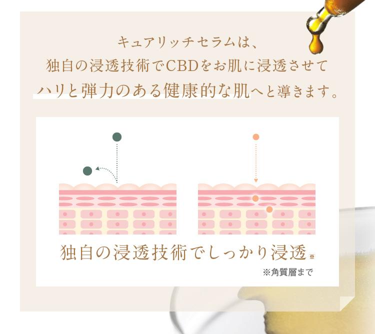 キュアリッチセラムは、独自の浸透技術でCBDをお肌に浸透させてハリと弾力のある健康的な肌へと導きます。