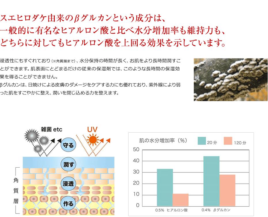 スエヒロダケ由来のβグルカンという成分は、                     一般的に有名なヒアルロン酸と比べ水分増加率も維持力も、                     どちらに対してもヒアルロン酸を上回る効果を示しています。