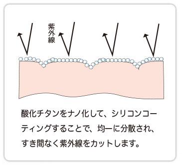 酸化チタンをナノ化して、シリコンコーティングすることで、均一に分散され、すき間なく紫外線をカットします。