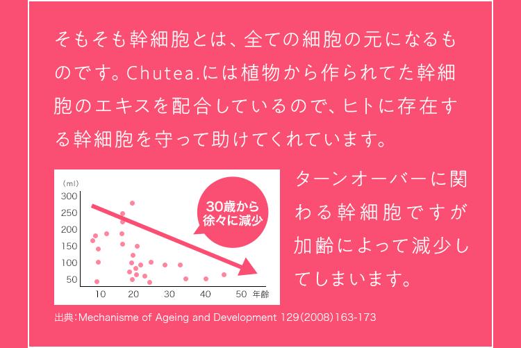 そもそも幹細胞とは、全ての細胞の元になるものです。Chutea.には植物から作られてた幹細胞のエキスを配合しているので、ヒトに存在する幹細胞を守って助けてくれています。 ターンオーバーに関わる幹細胞ですが加齢によって減少してしまいます。 出典:Mechanisme of Ageing and Development 129(2008)163-173