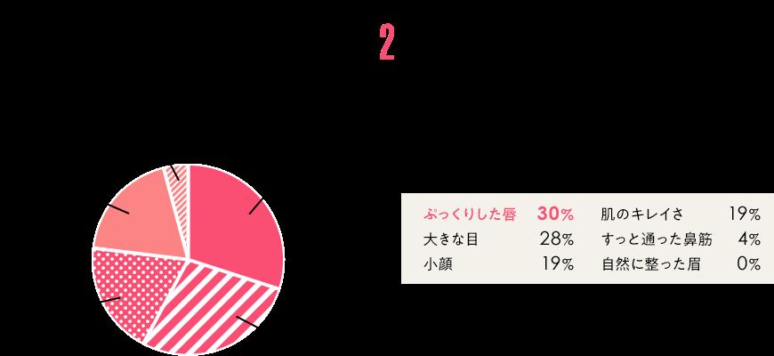 Question2 モテ女子の特徴は何? グラフ ぷっくりした唇30% 大きな目28% 小顔19% 肌のキレイさ19% すっと通った鼻筋4% 自然に整った眉0% n数47人 自社調べ