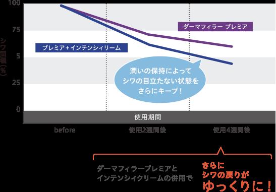 インテンシィクリーム併用時の比較検証