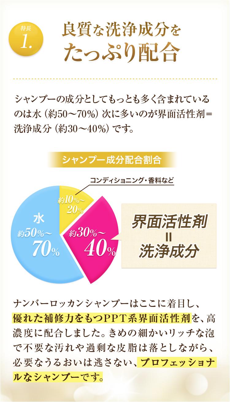 特長1:良質な洗浄成分をたっぷり配合 シャンプーの成分としてもっとも多く含まれているのは水(約50~70%)次に多いのが界面活性剤=洗浄成分(約30~40%)です。 シャンプー成分配合割合:「約10%~20%:コンディショニング・香料など」「約30%~40%:界面活性剤=洗浄成分」「約50%~70%:水」 ナンバーロッカンシャンプーはここに着目し、優れた補修⼒をもつPPT系界⾯活性剤を、⾼濃度に配合しました。きめの細かいリッチな泡で不要な汚れや過剰な皮脂は落としながら、必要なうるおいは逃さない、プロフェッショナルなシャンプーです。