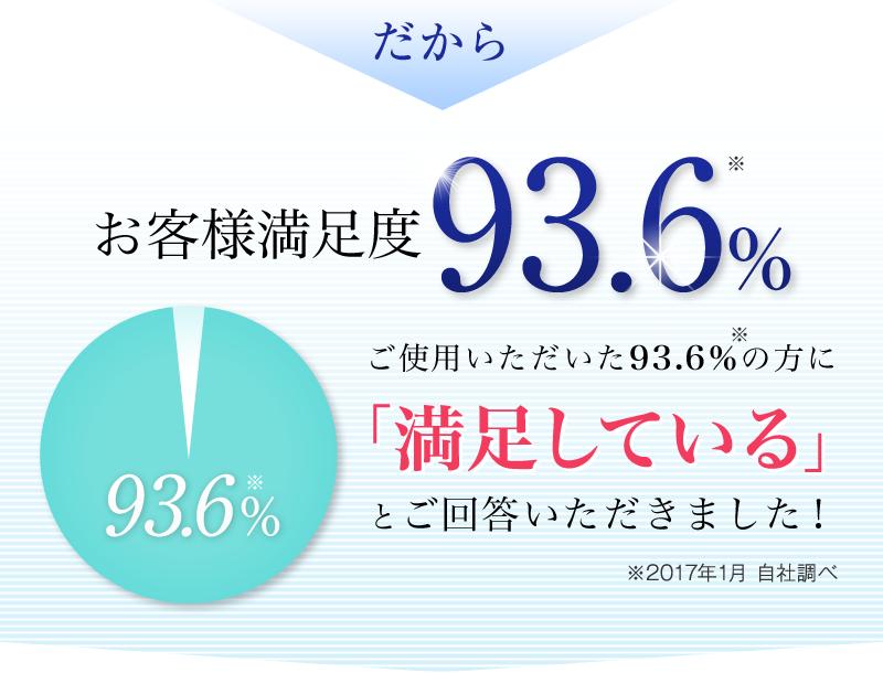 だからお客様満足度93.6% ご使用いただいた93.6%の方に「満足している」とご回答いただきました!