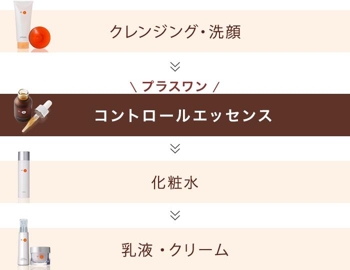 クレンジング洗顔 → プラスワン コントロールエッセス → 化粧水 → 乳液クリーム