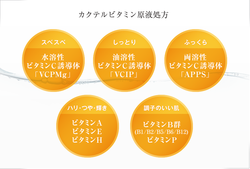 カクテルビタミン原液処方 スベスベ 水溶性ビタミンC誘導体「VCPMg」 しっとり 油溶性ビタミンC誘導体「VCIP」 ふっくら 両溶性ビタミンC誘導体「APPS」 ハリ・つや・輝き ビタミンA ビタミンE ビタミンH 調子のいい肌 ビタミンB群(B1/B2/B5/B6/B12)ビタミンP