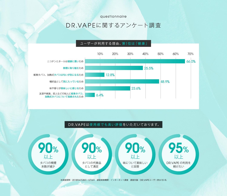 DR.VAPEに関するアンケート調査