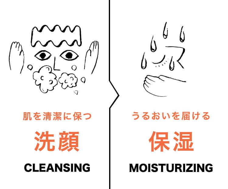 肌を清潔に保つ洗顔 / うるおいを届ける保湿