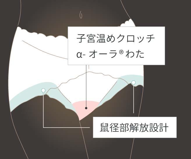 子宮温めクロッチ α-オーラ®︎わた 鼠径部開放設計