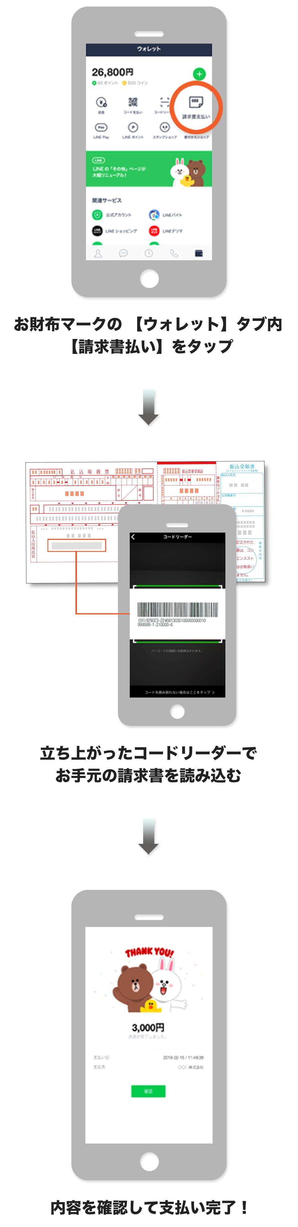 1.お財布マークの 【ウォレット】タブ内【請求書払い】をタップ、2.立ち上がったコードリーダーでお手元の請求書を読み込む、3.内容を確認して支払い完了!