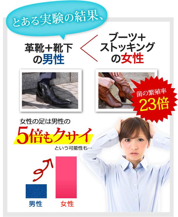 女性の足は男性の5倍もクサイ