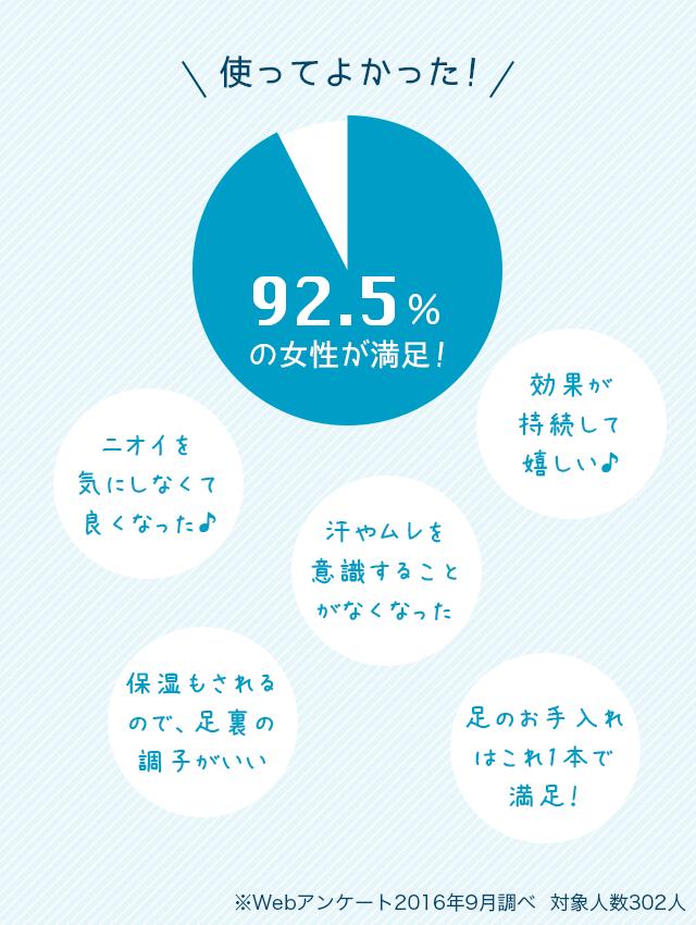 使ってよかった!92.5%の女性が満足!