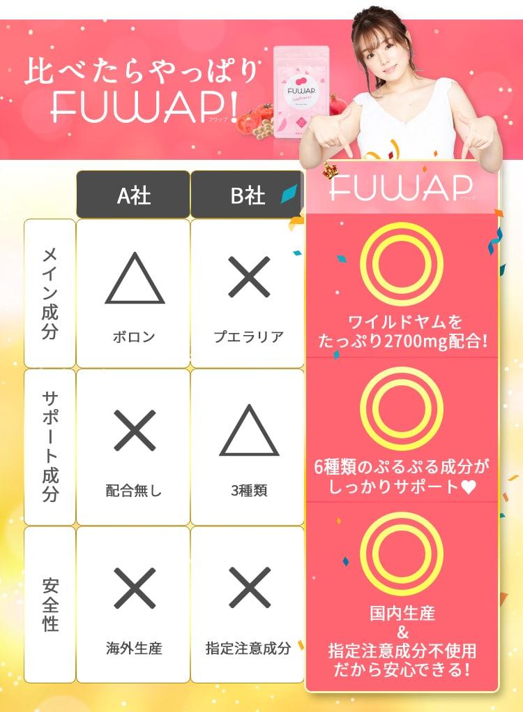 比べたらやっぱり〈FUWAP〉初回料金:500円♪・サポート成分:ワイルドヤム業界最高水準配合♪・安全性:指定注意成分は使っていません♪
