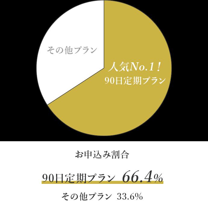お申込み割合 90日定期プラン 66.4%