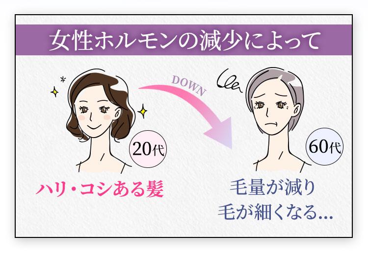 女性ホルモンの減少によって