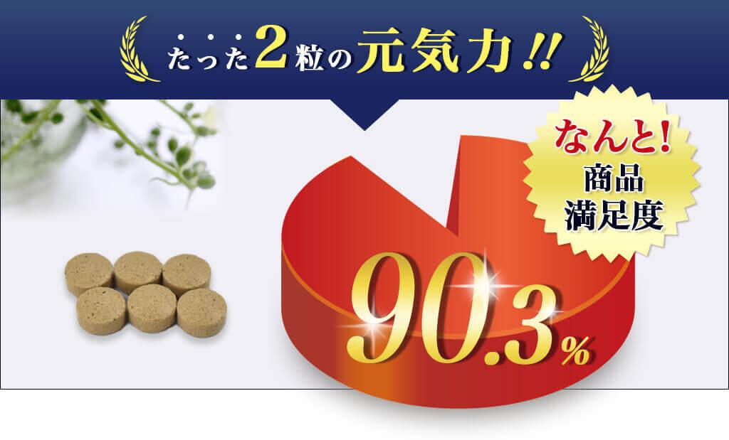 なんと!商品満足度 90.3%