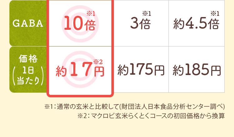 通常の玄米と比較して(財団法人日本食品分析センター調べ)