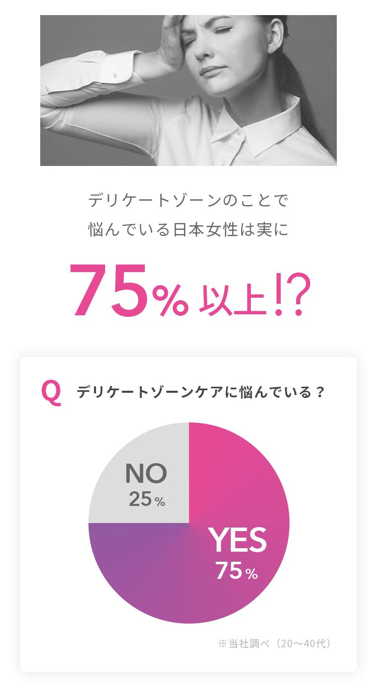 デリケートゾーンのことで悩んでいる日本女性は実に75%以上!?…