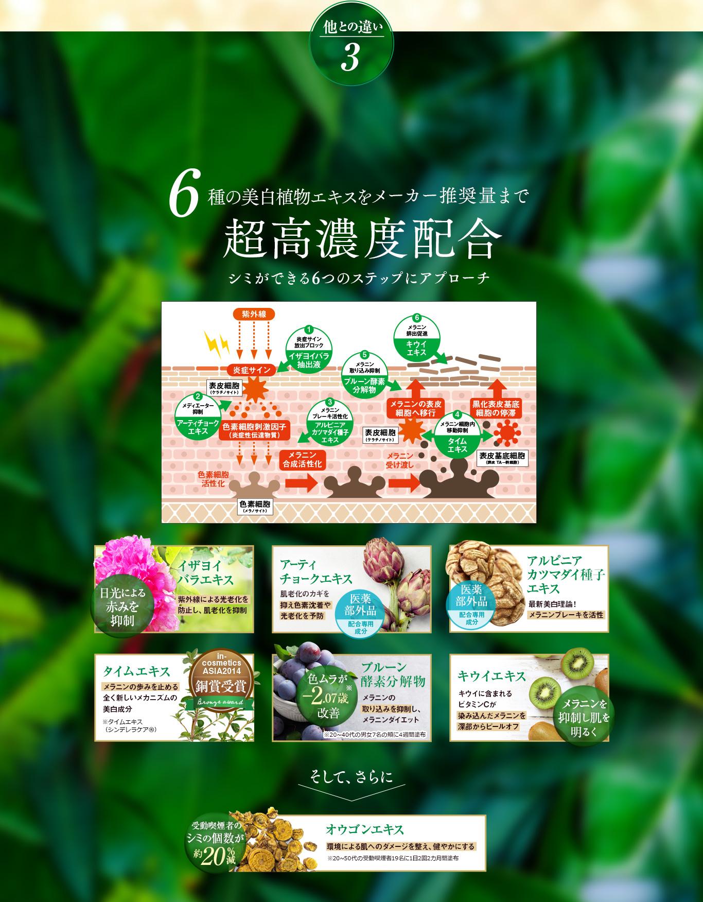 他との違い3 6種の美白植物エキスをメーカー推奨まで超高濃度配合