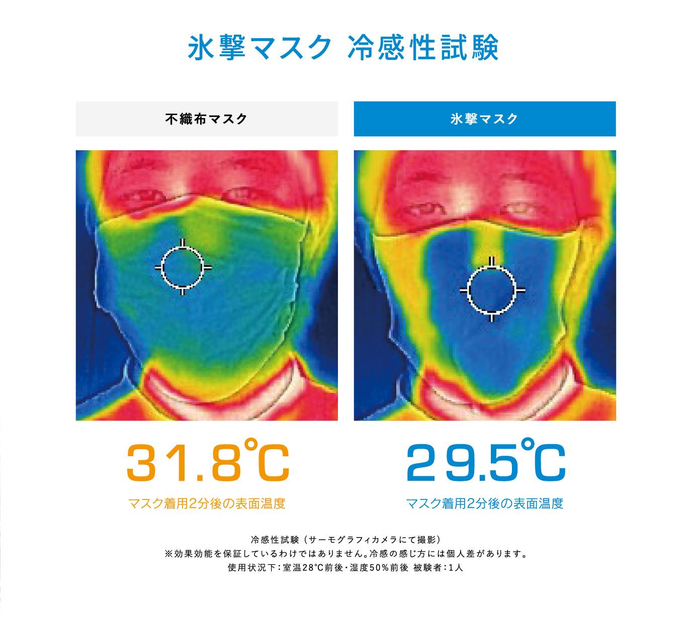 氷撃マスク 冷感性試験 不織布マスク 氷撃マスク マスク着用2分後の表面温度 冷感性試験(サーモグラフィカメラにて撮影) ※効果効能を保証しているわけではありません。冷感の感じ方には個人差があります。使用状況下:室温28℃前後・湿度50%前後 被験者:1人