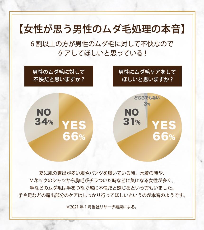 【女性が思う男性のムダ毛処理の本音】 6割以上の方が男性のムダ毛に対して不快なのでケアしてほしいと思っている! 男性のムダ毛に対して不快だと思いますか?(YES 66%、NO 34%) 男性にムダ毛ケアをしてほしいと思いますか?(YES 66%、NO 31%、どちらでもない 3%) 夏に肌の露出が多い服やパンツを履いている時、水着の時や、Vネックのシャツから胸毛がチラついた時などに気になる女性が多く、手などのムダ毛はてをつなぐ際に不快だと感じるという方もいました。手や足などの露出部分のケアはしっかり行ってほしいというのが本音のようです。 ※2021年1月当社リサーチ結果による。